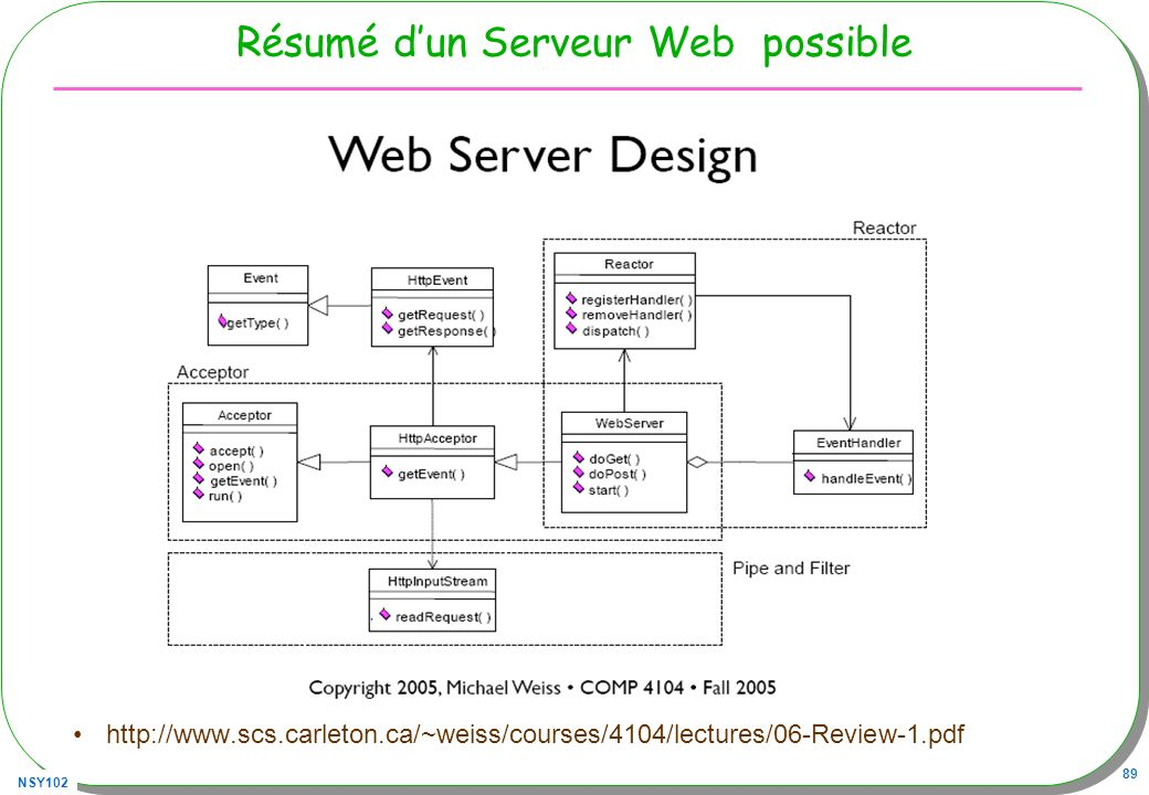 NSY102 89 Résumé dun Serveur Web possible http://www.scs.carleton.ca/~weiss/courses/4104/lectures/06-Review-1.pdf