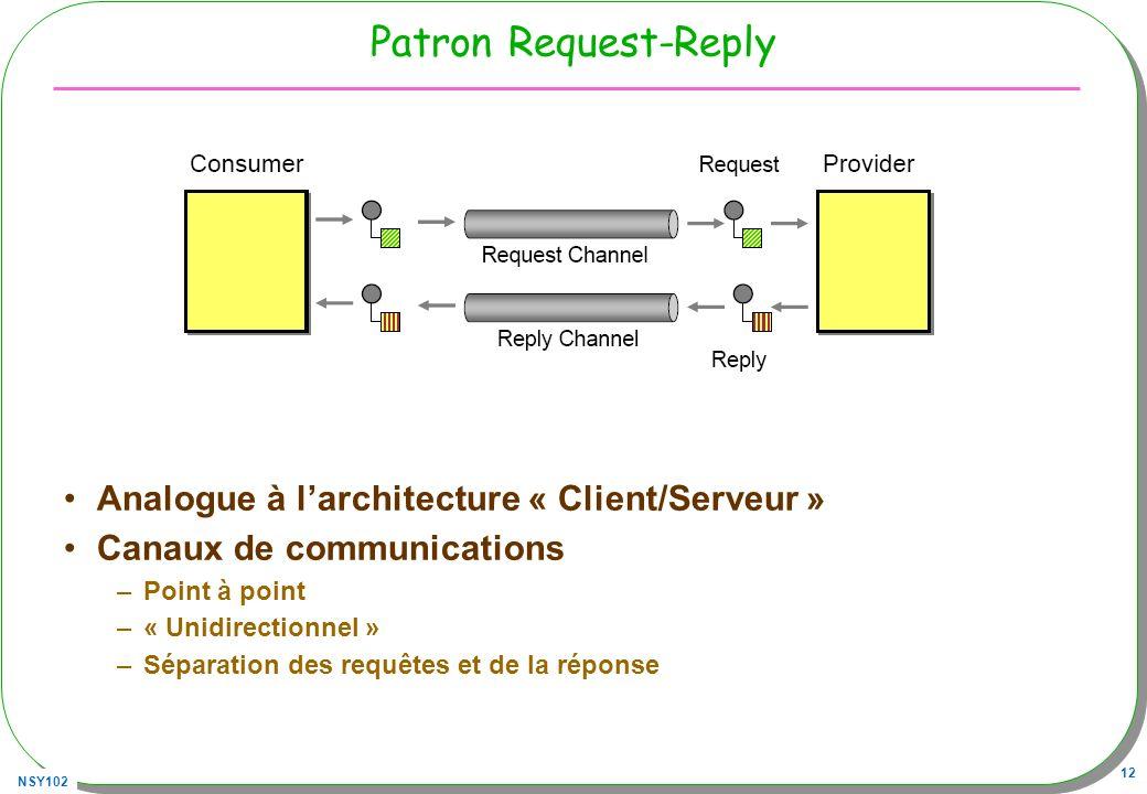 NSY102 12 Patron Request-Reply Analogue à larchitecture « Client/Serveur » Canaux de communications –Point à point –« Unidirectionnel » –Séparation de