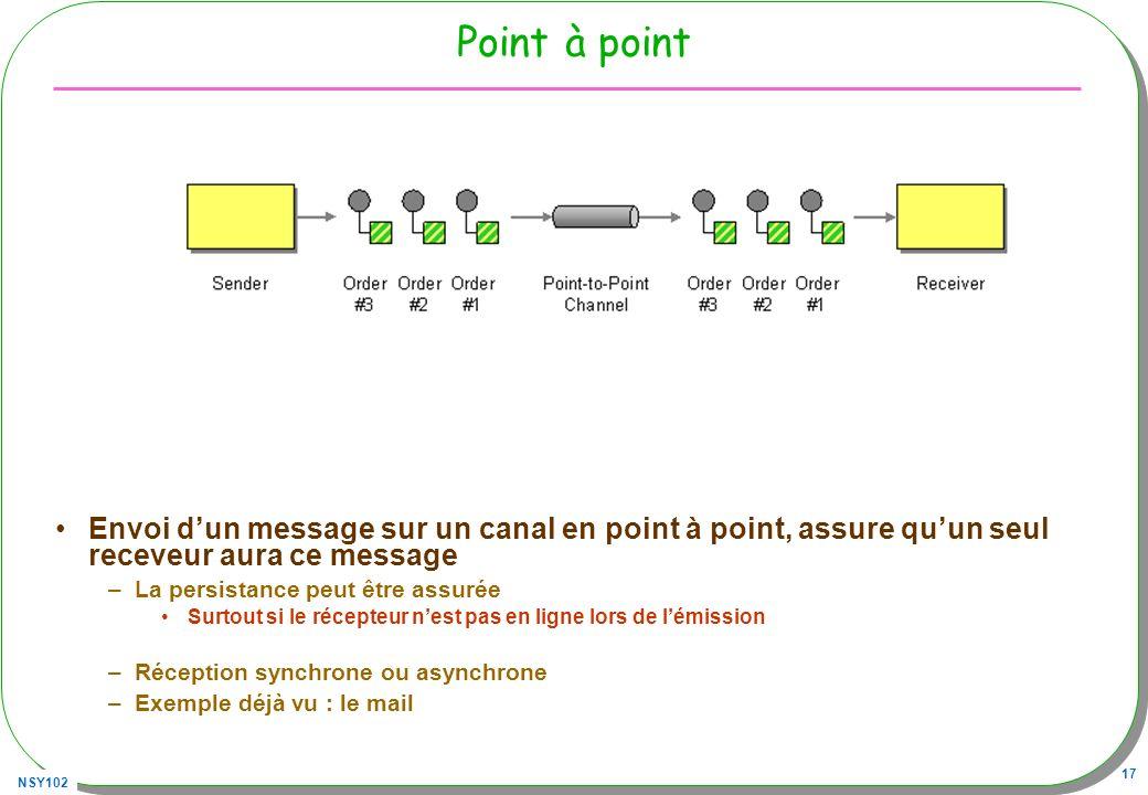 NSY102 17 Point à point Envoi dun message sur un canal en point à point, assure quun seul receveur aura ce message –La persistance peut être assurée S