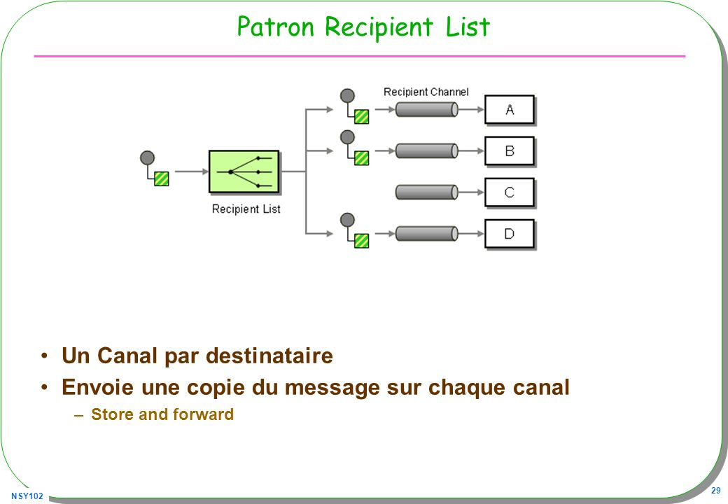 NSY102 29 Patron Recipient List Un Canal par destinataire Envoie une copie du message sur chaque canal –Store and forward