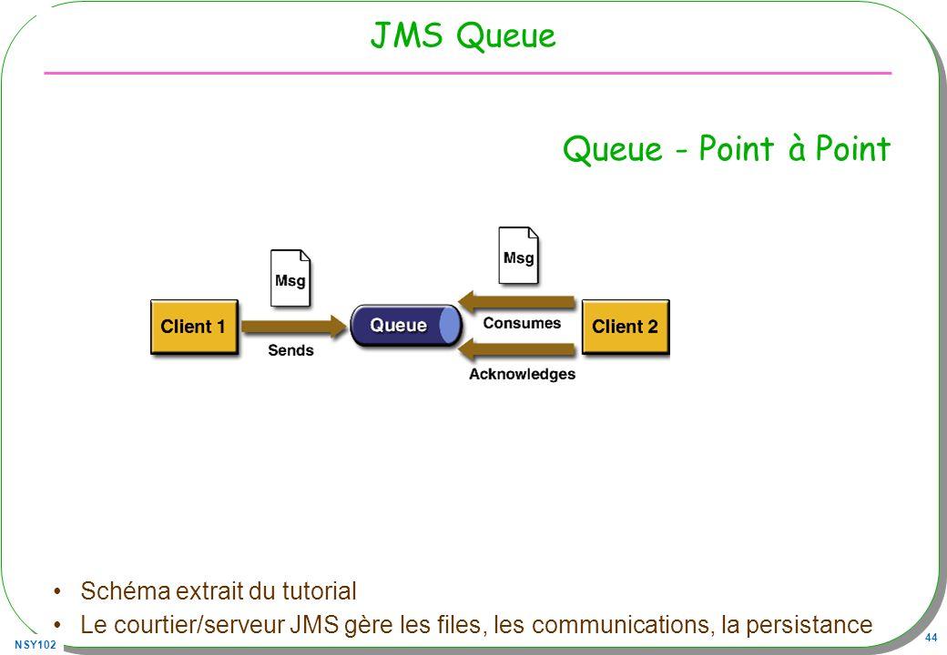 NSY102 44 JMS Queue Schéma extrait du tutorial Le courtier/serveur JMS gère les files, les communications, la persistance Queue - Point à Point