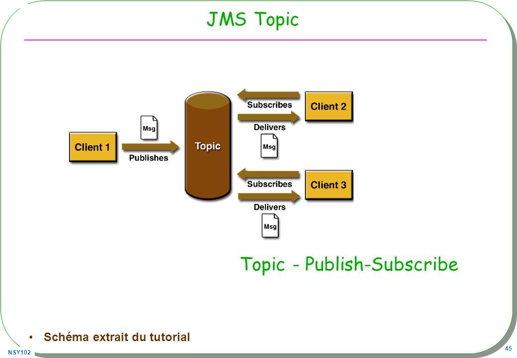 NSY102 45 JMS Topic Schéma extrait du tutorial Topic - Publish-Subscribe