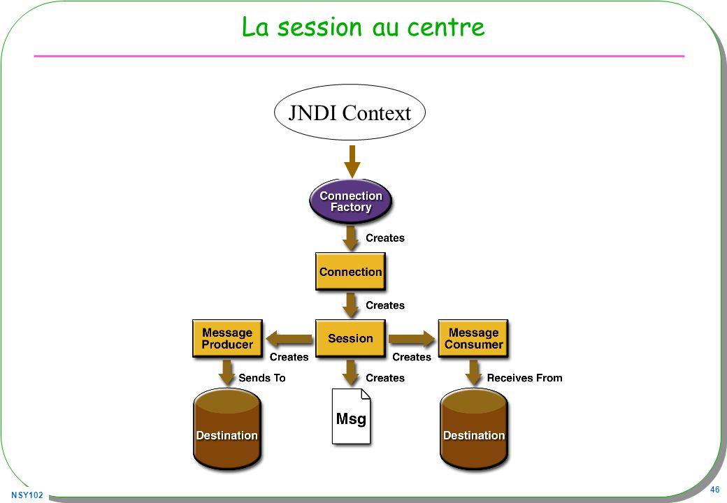 NSY102 46 La session au centre JNDI Context