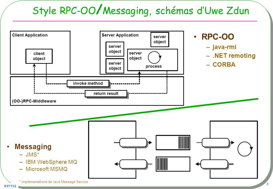 NSY102 6 Message-Oriented Middleware Objectifs Envoi et réception de messages –Réceptions synchrone et asynchrone Modèles –Point à point –Publish-subscribe Fiabilité de la délivrance des messages –Différents formats de messages –Persistance souhaitable Indépendance des canaux de communication / applications Couplage faible assuré –Les canaux de communications sont indépendants des applications Référence aux canaux plutôt quaux adresses de machines Serveur JMS, un courtier