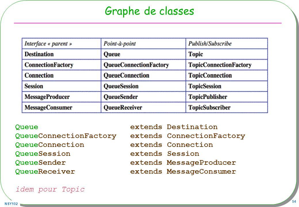 NSY102 54 Graphe de classes Queue extends Destination QueueConnectionFactory extends ConnectionFactory QueueConnection extends Connection QueueSession