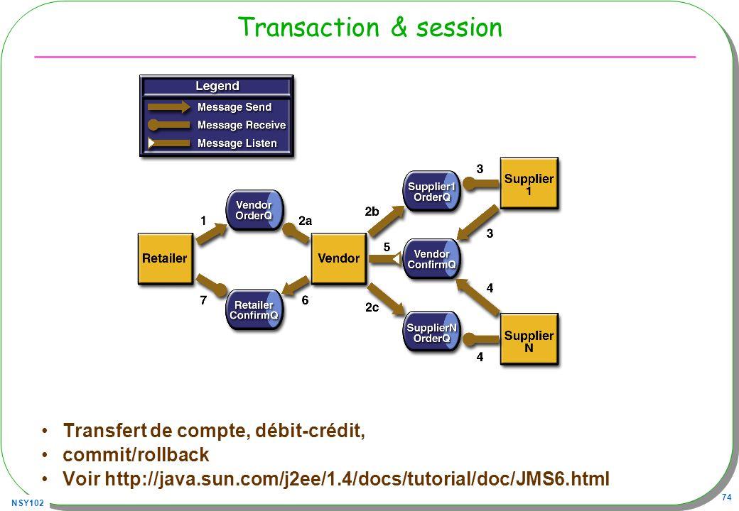 NSY102 74 Transaction & session Transfert de compte, débit-crédit, commit/rollback Voir http://java.sun.com/j2ee/1.4/docs/tutorial/doc/JMS6.html