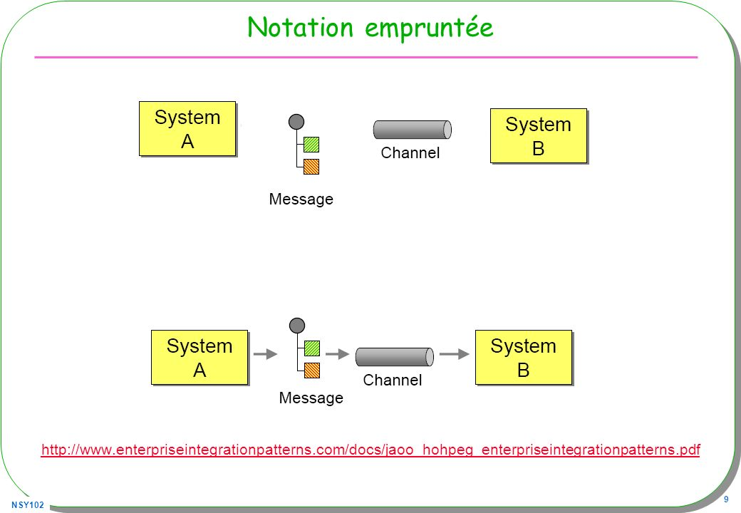 NSY102 60 Publisher, suite : envoi du message TextMessage message = session.createTextMessage( test ); sender.publish(message); Avec, voir transparent précédent TopicPublisher sender = session.createPublisher(topic);