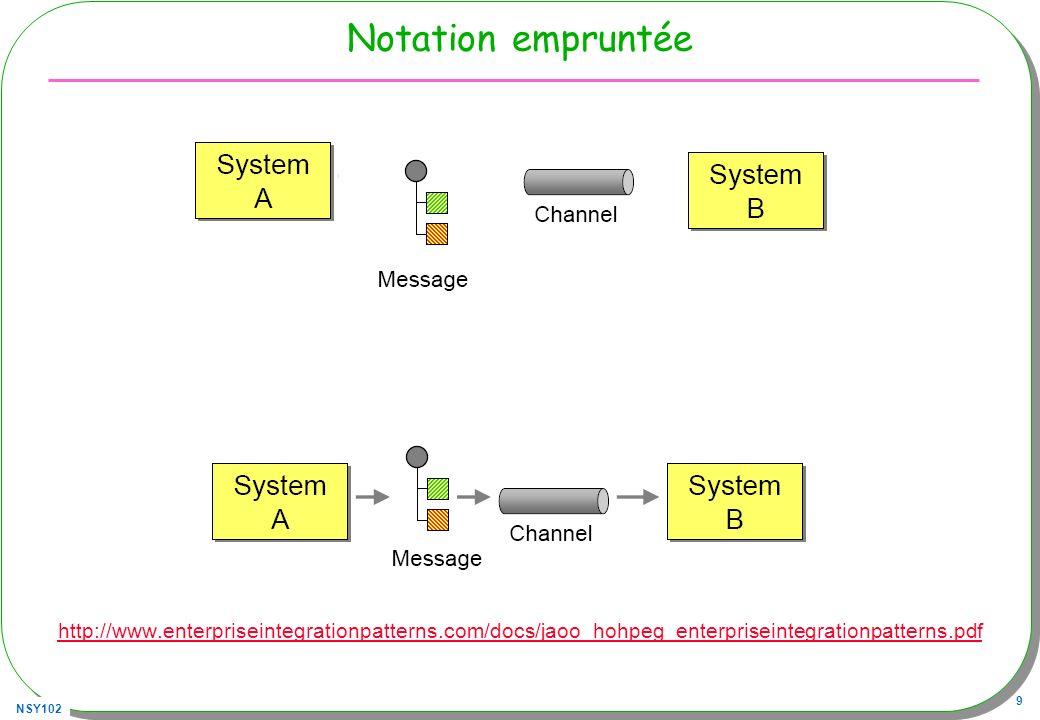 NSY102 50 Destination (Queue par exemple) Destination dest; dest = (Destination) contexte.lookup ( queue1 ) ; Destination est un Objet JMS Queue / Topic
