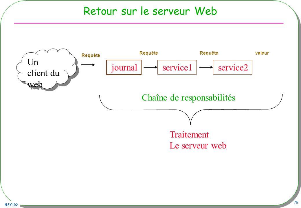NSY102 75 Retour sur le serveur Web Un client du web Traitement Le serveur web journal service1 Chaîne de responsabilités Requête valeurRequête servic