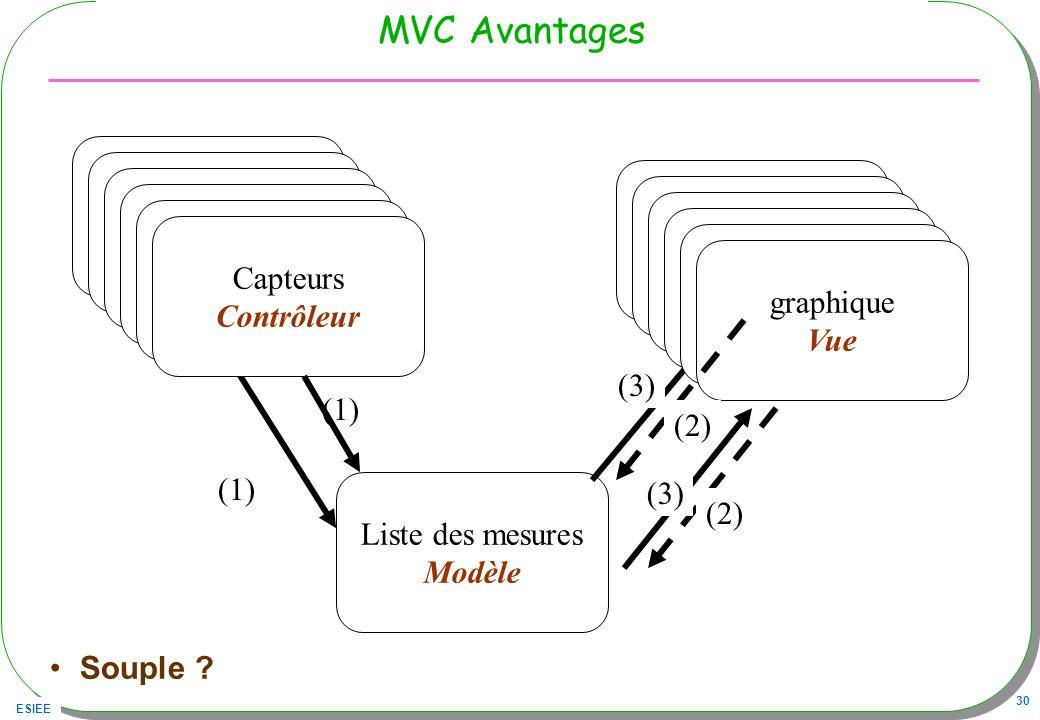 ESIEE 30 MVC Avantages Souple ? Capteurs Contrôleur Liste des mesures Modèle (1) Capteurs Contrôleur Capteurs Contrôleur Capteurs Contrôleur Capteurs