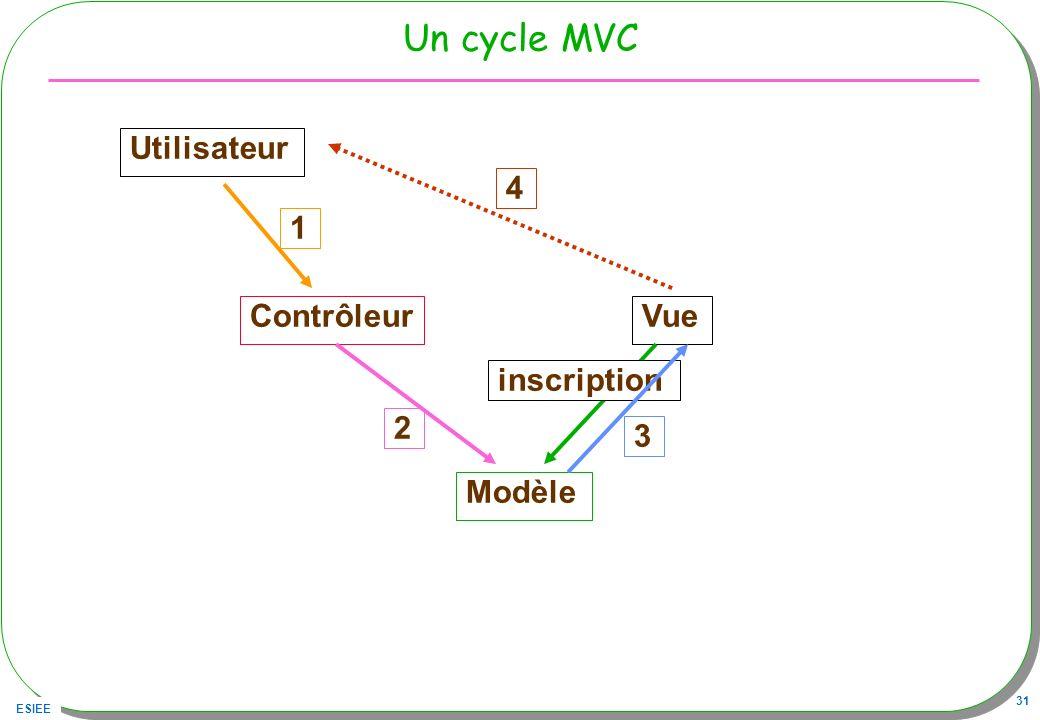 ESIEE 31 Un cycle MVC Utilisateur ContrôleurVue Modèle 1 2 inscription 3 4