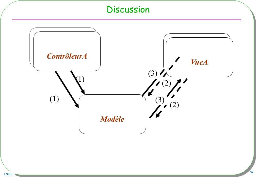 ESIEE 39 Discussion Modèle (1) Capteurs Contrôleur ContrôleurA (1) (3) Histogramme Vue VueA (2) (3)