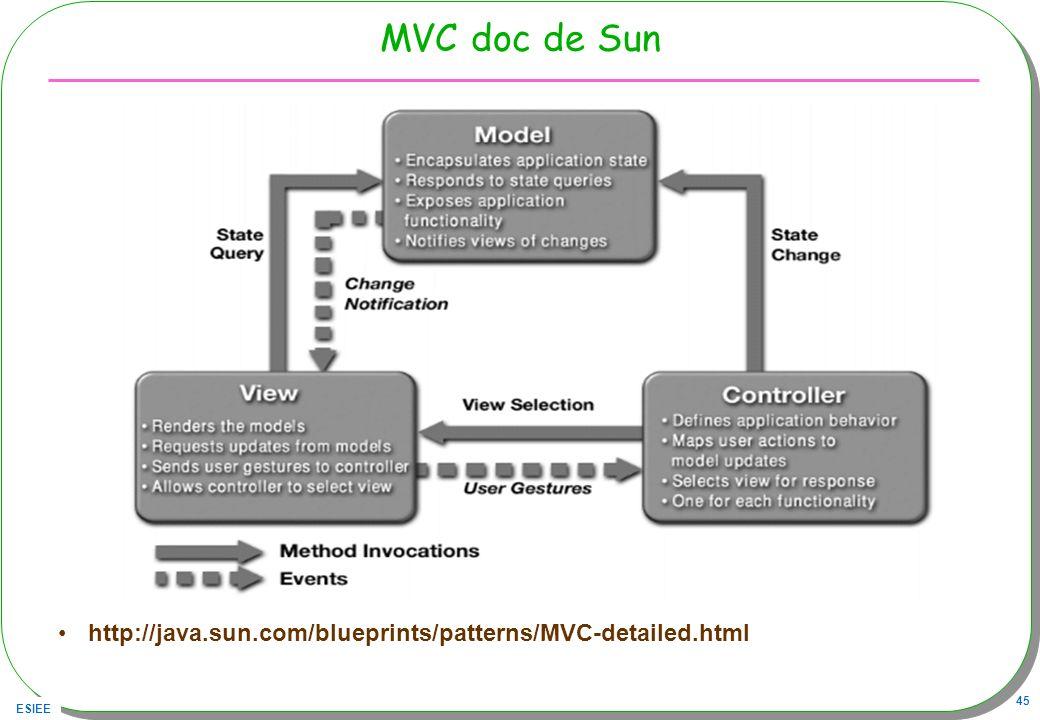 ESIEE 45 MVC doc de Sun http://java.sun.com/blueprints/patterns/MVC-detailed.html