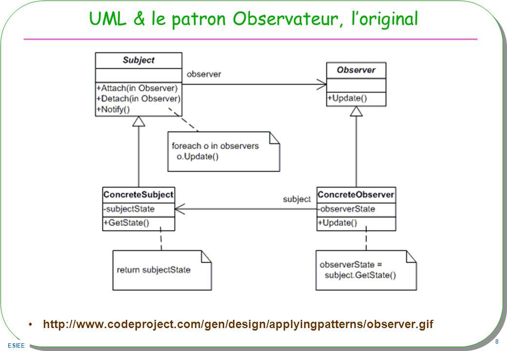 ESIEE 19 Un Exemple : un observateur de la liste Liste l = new Liste (); l.addObserver( new Observer(){ public void update(Observable o,Object arg){ System.out.print( o + a changé, ); System.out.println( arg + vient d être ajouté ! ); } }); Cest tout .