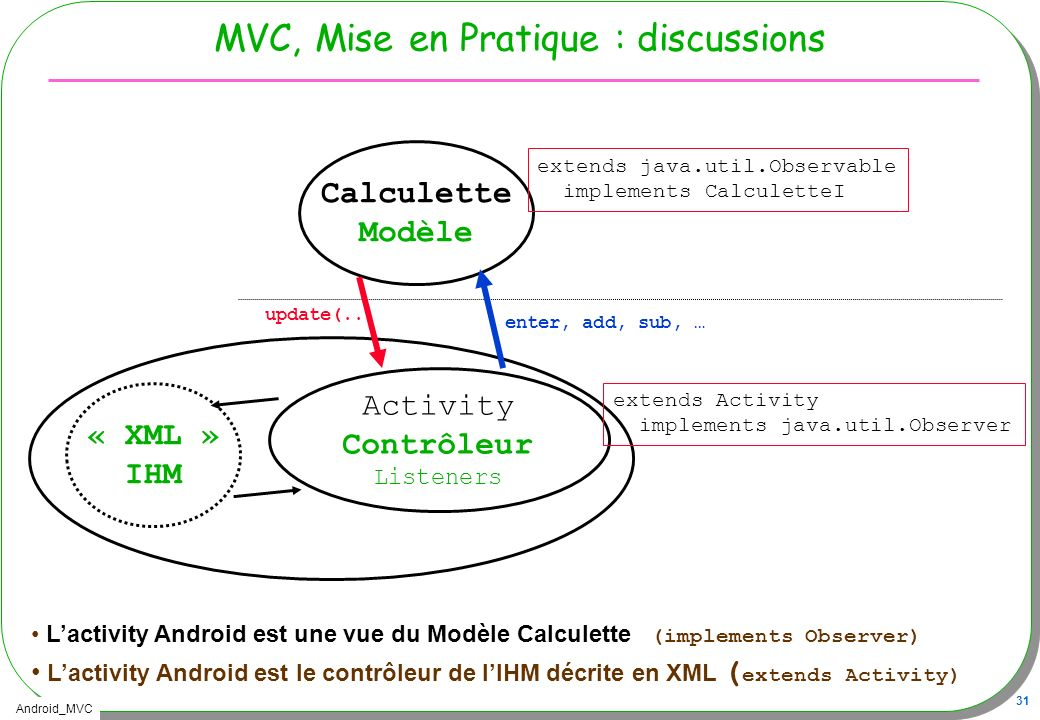 Android_MVC 31 MVC, Mise en Pratique : discussions « XML » IHM Lactivity Android est une vue du Modèle Calculette (implements Observer) Lactivity Andr