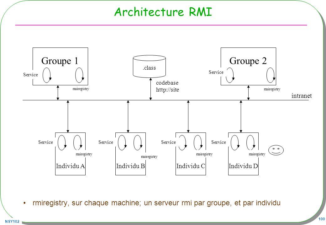NSY102 100 Architecture RMI rmiregistry, sur chaque machine; un serveur rmi par groupe, et par individu Groupe 1Groupe 2.class codebase http://site rm