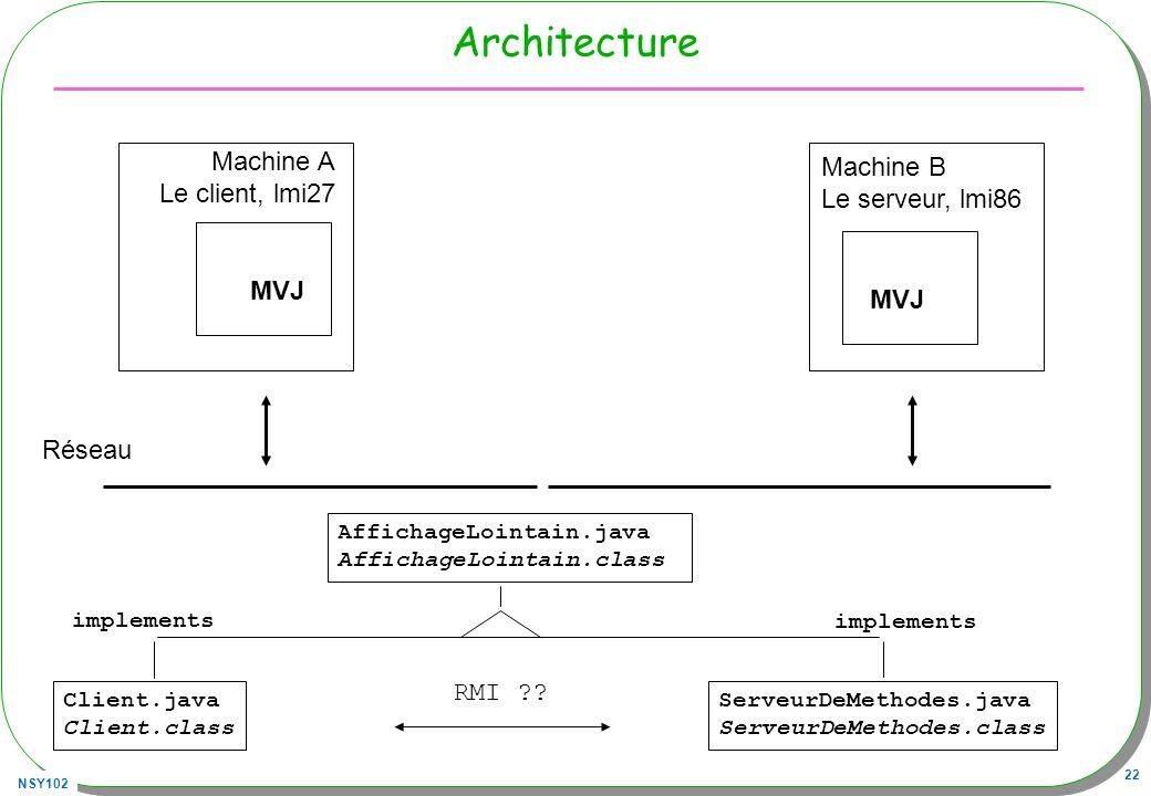 NSY102 22 Architecture MVJ Machine A Le client, lmi27 MVJ Machine B Le serveur, lmi86 Réseau Client.java Client.class ServeurDeMethodes.java ServeurDe