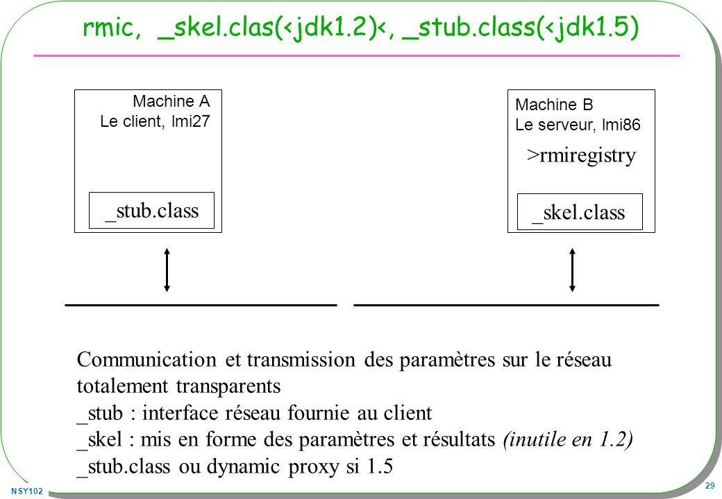 NSY102 29 rmic, _skel.clas(<jdk1.2)<, _stub.class(<jdk1.5) Machine A Le client, lmi27 Machine B Le serveur, lmi86 _stub.class _skel.class >rmiregistry