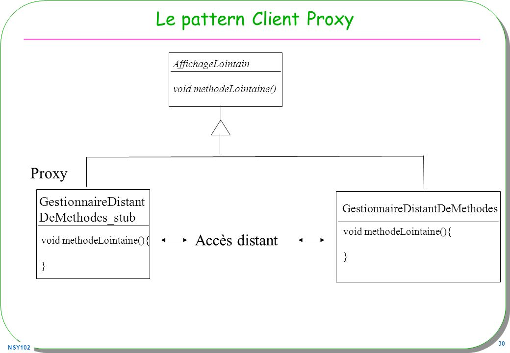 NSY102 30 Le pattern Client Proxy void methodeLointaine(){ } GestionnaireDistantDeMethodes GestionnaireDistant DeMethodes_stub AffichageLointain void methodeLointaine() Proxy void methodeLointaine(){ } Accès distant