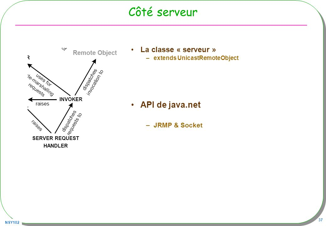 NSY102 37 Côté serveur La classe « serveur » –extends UnicastRemoteObject API de java.net –JRMP & Socket