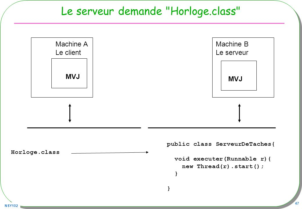 NSY102 47 Le serveur demande Horloge.class MVJ Machine A Le client MVJ Machine B Le serveur Horloge.class public class ServeurDeTaches{ void executer(Runnable r){ new Thread(r).start(); }