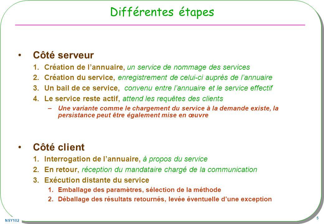 NSY102 5 Différentes étapes Côté serveur 1.Création de lannuaire, un service de nommage des services 2.Création du service, enregistrement de celui-ci