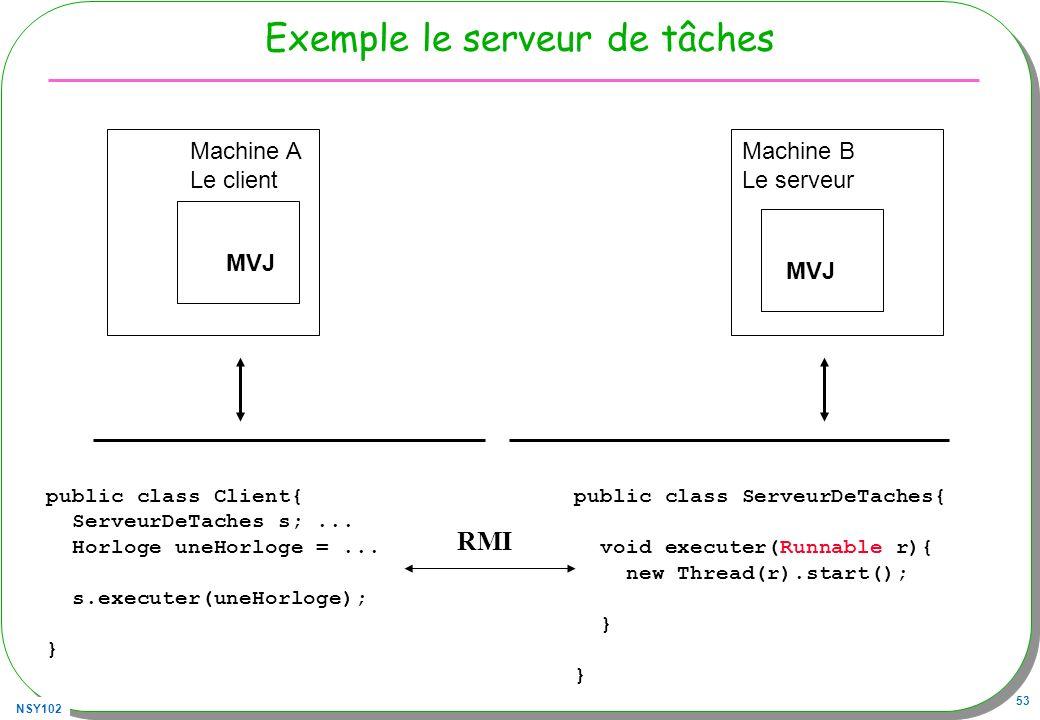 NSY102 53 Exemple le serveur de tâches MVJ Machine A Le client MVJ Machine B Le serveur public class Client{ ServeurDeTaches s;... Horloge uneHorloge