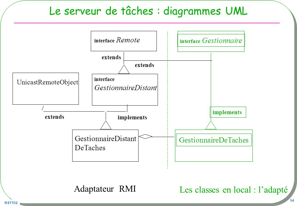 NSY102 54 Le serveur de tâches : diagrammes UML GestionnaireDeTaches Les classes en local : ladapté UnicastRemoteObject Adaptateur RMI extends GestionnaireDistant DeTaches interface Gestionnaire implements interface GestionnaireDistant interface Remote implements extends