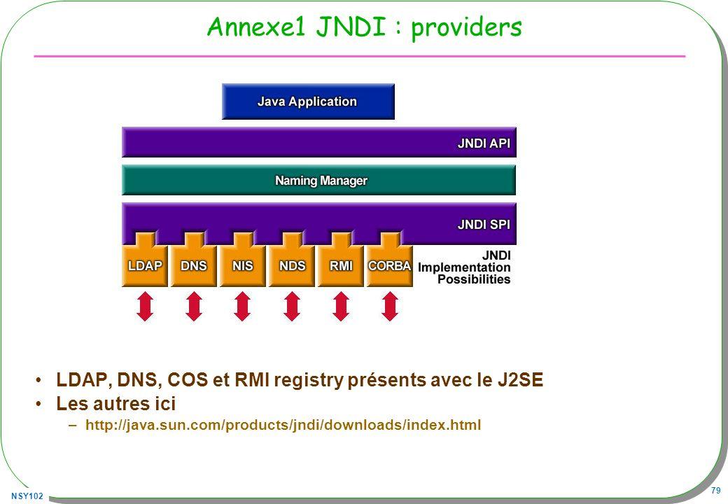 NSY102 79 Annexe1 JNDI : providers LDAP, DNS, COS et RMI registry présents avec le J2SE Les autres ici –http://java.sun.com/products/jndi/downloads/in