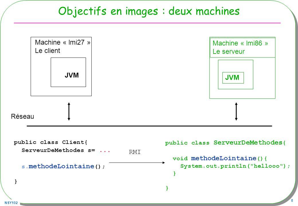 NSY102 8 Objectifs en images : deux machines JVM Machine « lmi27 » Le client JVM Machine « lmi86 » Le serveur Réseau public class Client{ ServeurDeMet