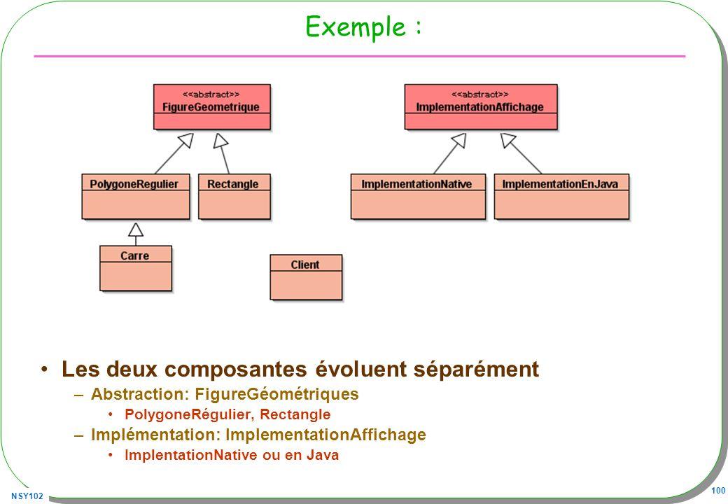 NSY102 100 Exemple : Les deux composantes évoluent séparément –Abstraction: FigureGéométriques PolygoneRégulier, Rectangle –Implémentation: ImplementationAffichage ImplentationNative ou en Java