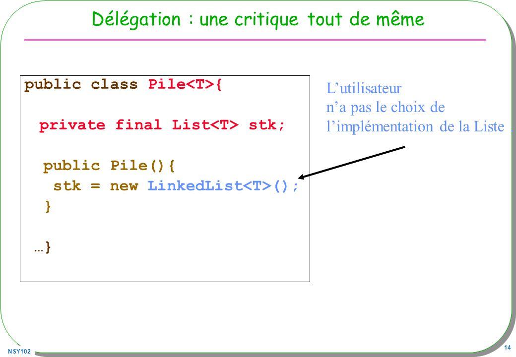 NSY102 14 Délégation : une critique tout de même public class Pile { private final List stk; public Pile(){ stk = new LinkedList (); } …} Lutilisateur