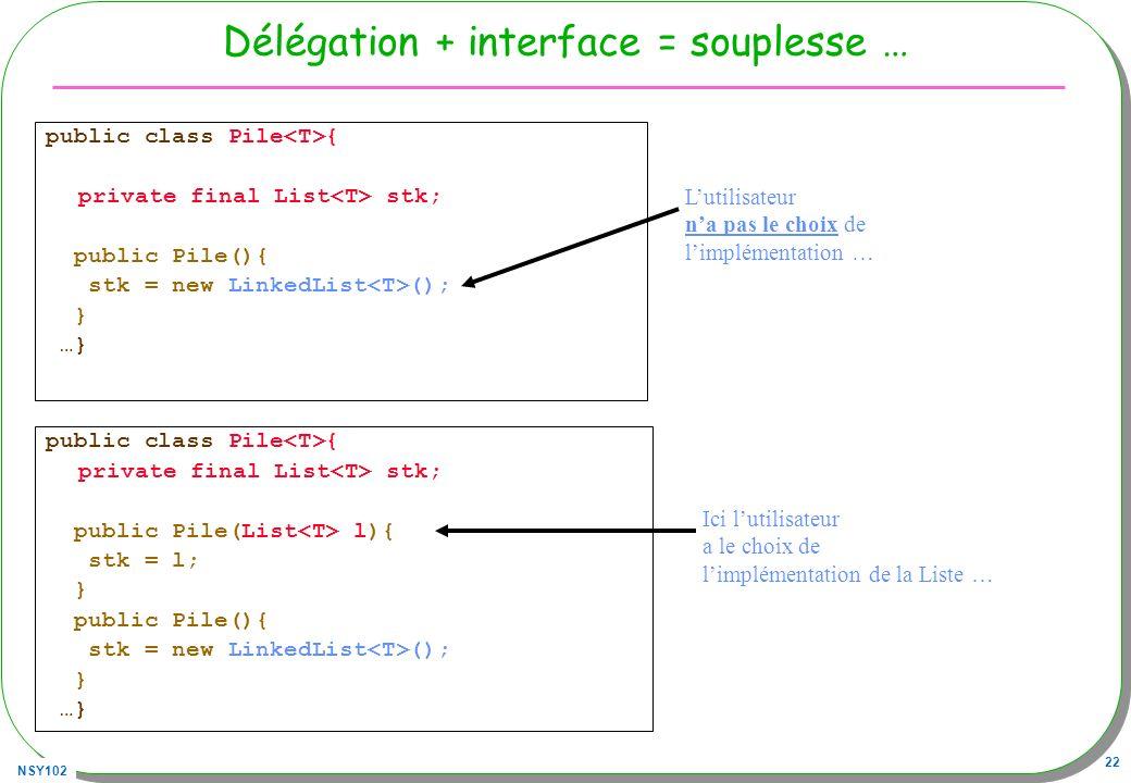 NSY102 22 Délégation + interface = souplesse … public class Pile { private final List stk; public Pile(){ stk = new LinkedList (); } …} Lutilisateur na pas le choix de limplémentation … public class Pile { private final List stk; public Pile(List l){ stk = l; } public Pile(){ stk = new LinkedList (); } …} Ici lutilisateur a le choix de limplémentation de la Liste …