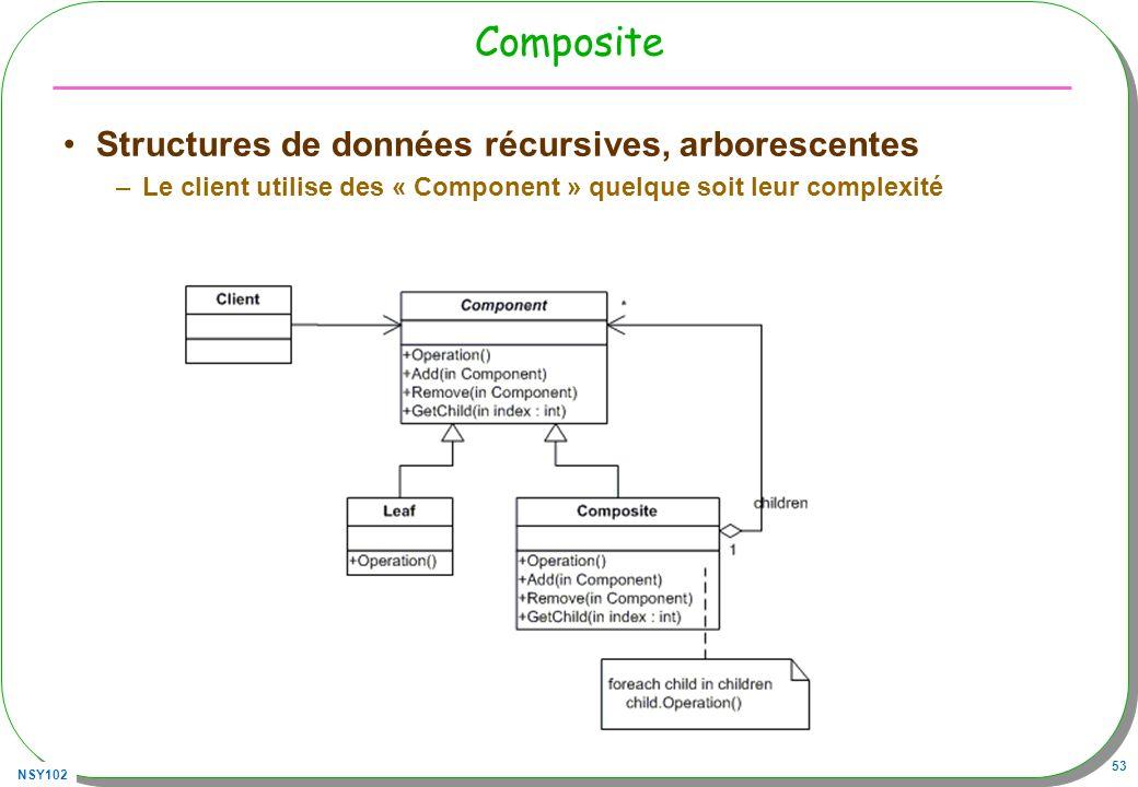 NSY102 53 Composite Structures de données récursives, arborescentes –Le client utilise des « Component » quelque soit leur complexité