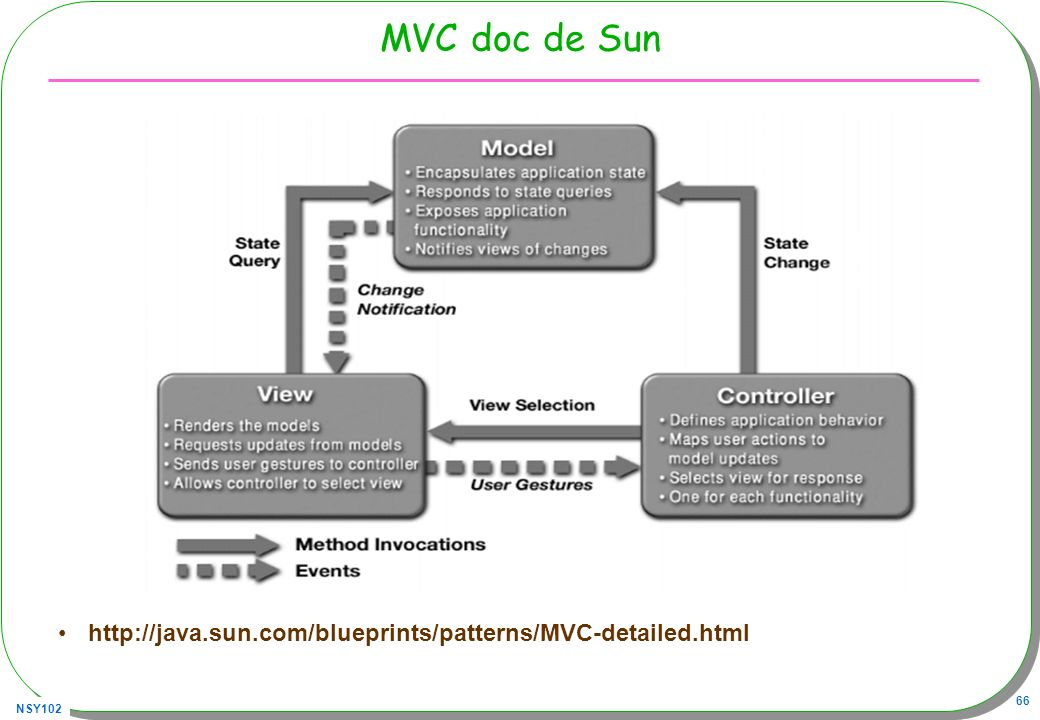 NSY102 66 MVC doc de Sun http://java.sun.com/blueprints/patterns/MVC-detailed.html
