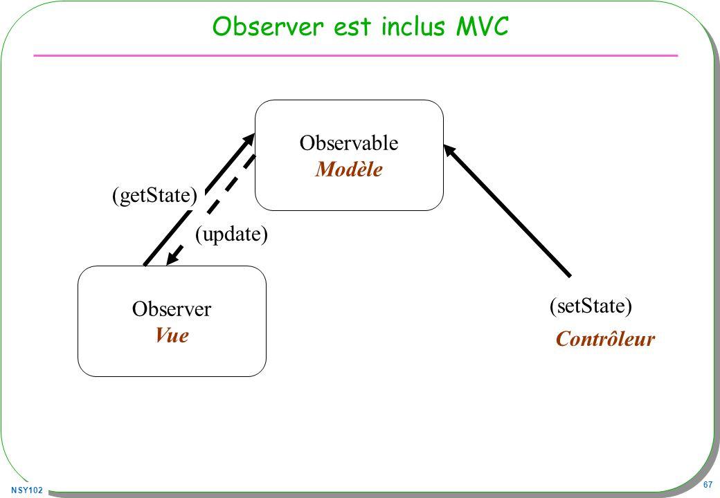 NSY102 67 Observer est inclus MVC Observable Modèle Observer Vue (update) (getState) (setState) Contrôleur