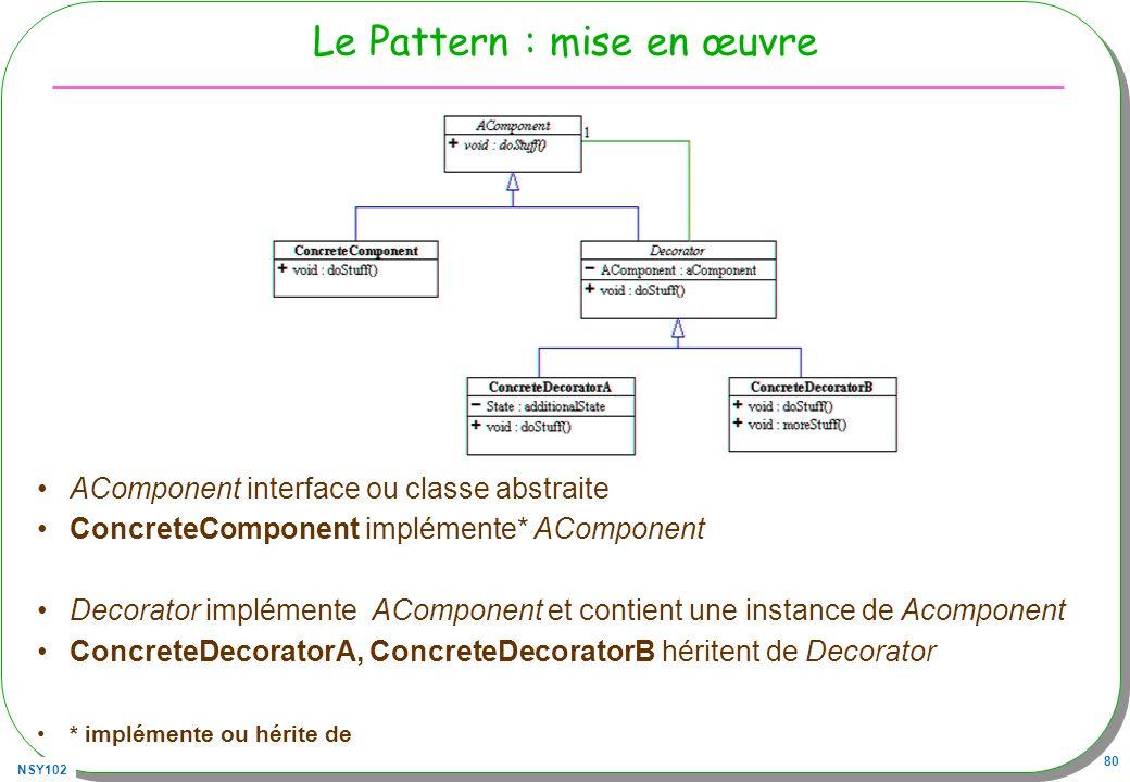 NSY102 80 Le Pattern : mise en œuvre AComponent interface ou classe abstraite ConcreteComponent implémente* AComponent Decorator implémente AComponent et contient une instance de Acomponent ConcreteDecoratorA, ConcreteDecoratorB héritent de Decorator * implémente ou hérite de