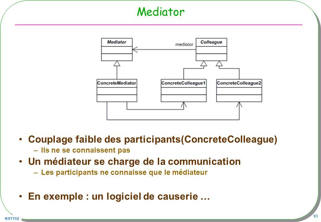 NSY102 93 Mediator Couplage faible des participants(ConcreteColleague) –Ils ne se connaissent pas Un médiateur se charge de la communication –Les participants ne connaisse que le médiateur En exemple : un logiciel de causerie …