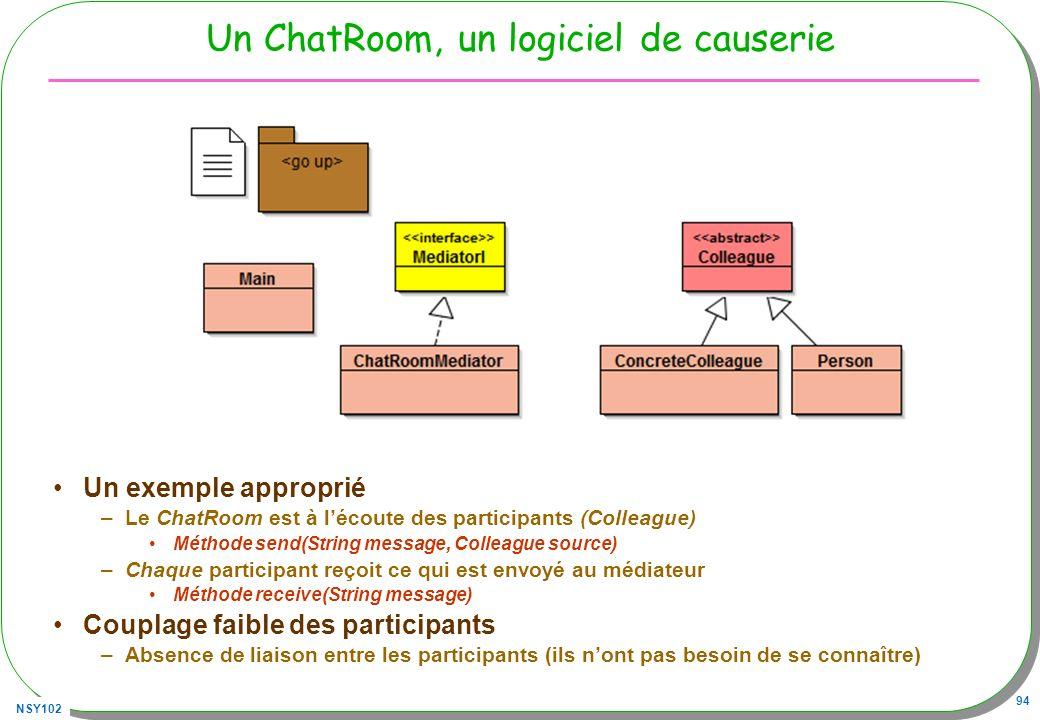NSY102 94 Un ChatRoom, un logiciel de causerie Un exemple approprié –Le ChatRoom est à lécoute des participants (Colleague) Méthode send(String messag