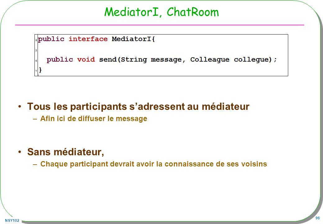 NSY102 96 MediatorI, ChatRoom Tous les participants sadressent au médiateur –Afin ici de diffuser le message Sans médiateur, –Chaque participant devra