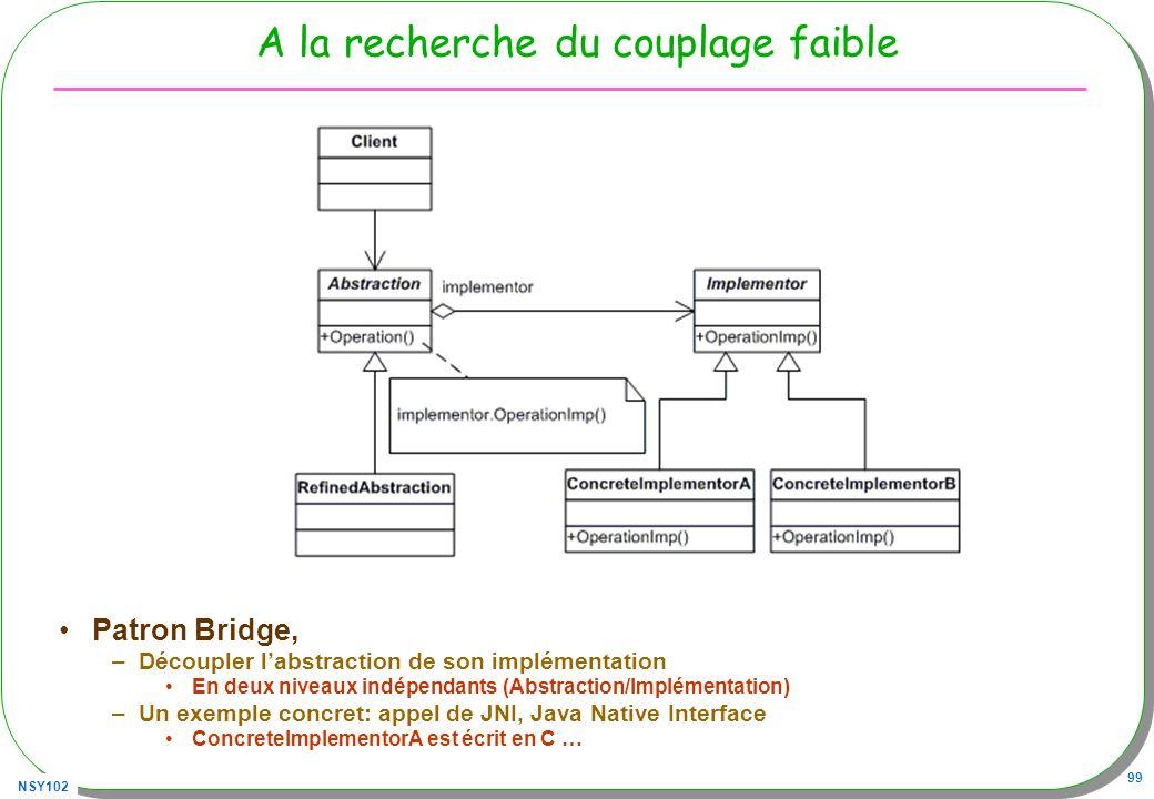 NSY102 99 A la recherche du couplage faible Patron Bridge, –Découpler labstraction de son implémentation En deux niveaux indépendants (Abstraction/Implémentation) –Un exemple concret: appel de JNI, Java Native Interface ConcreteImplementorA est écrit en C …