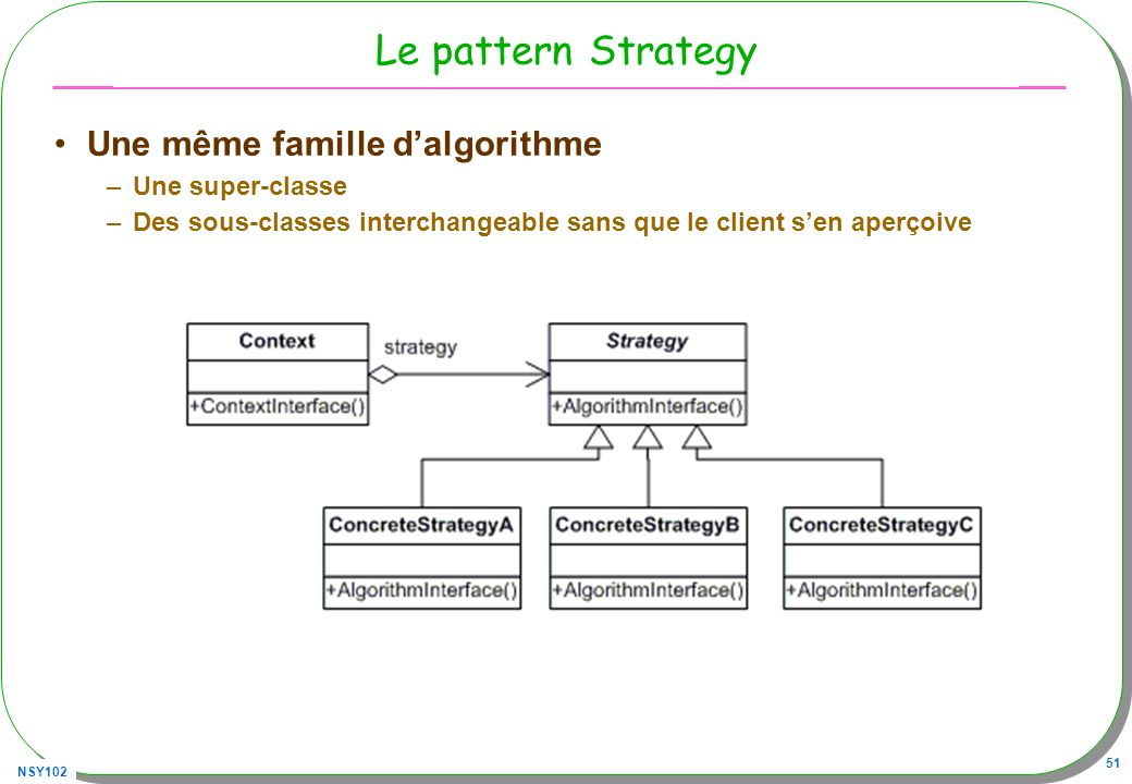 NSY102 51 Le pattern Strategy Une même famille dalgorithme –Une super-classe –Des sous-classes interchangeable sans que le client sen aperçoive