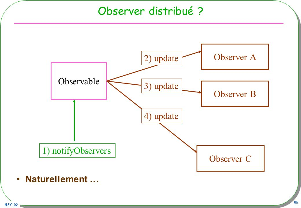 NSY102 65 Observer distribué ? Naturellement … Observable 1) notifyObservers Observer A Observer B Observer C 2) update 3) update 4) update