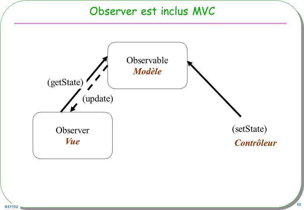 NSY102 68 Observer est inclus MVC Observable Modèle Observer Vue (update) (getState) (setState) Contrôleur