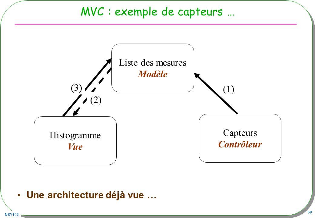 NSY102 69 MVC : exemple de capteurs … Une architecture déjà vue … Capteurs Contrôleur Liste des mesures Modèle Histogramme Vue (1) (2) (3)
