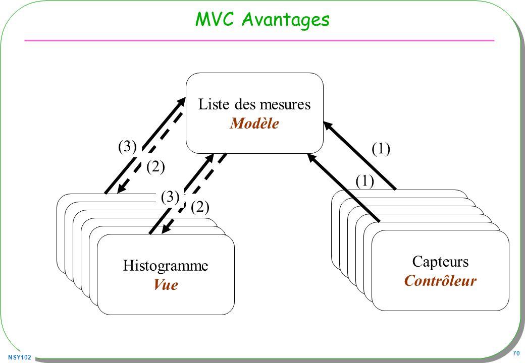 NSY102 70 MVC Avantages Capteurs Contrôleur Liste des mesures Modèle Histogramme Vue (1) (3) Capteurs Contrôleur Capteurs Contrôleur Capteurs Contrôle