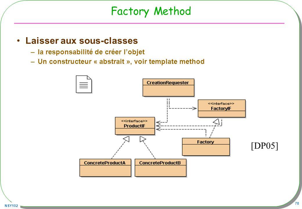 NSY102 78 Factory Method Laisser aux sous-classes –la responsabilité de créer lobjet –Un constructeur « abstrait », voir template method [DP05]