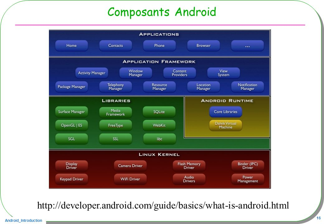 Android_Introduction 16 Composants Android http://developer.android.com/guide/basics/what-is-android.html