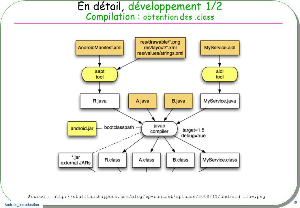 Android_Introduction 19 En détail, développement 1/2 Compilation : obtention des.class Source : http://stuffthathappens.com/blog/wp-content/uploads/20