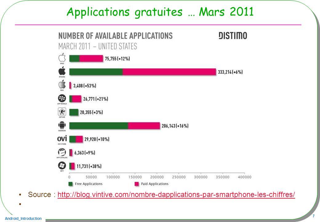 Android_Introduction 7 Applications gratuites … Mars 2011 Source : http://blog.vintive.com/nombre-dapplications-par-smartphone-les-chiffres/http://blo